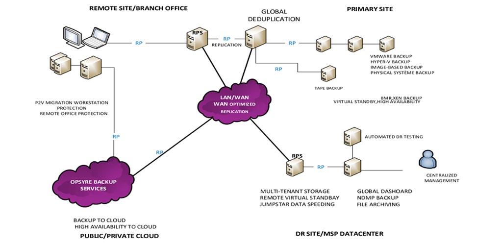 Opsyre-Backup-Services-Entreprise-V2